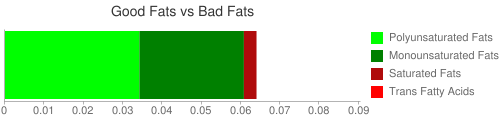 Good Fat and Bad Fat comparison for 1.9 grams of Spices, chervil, dried