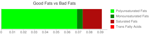 Good Fat and Bad Fat comparison for 87 grams of McDONALD'S, Side Salad