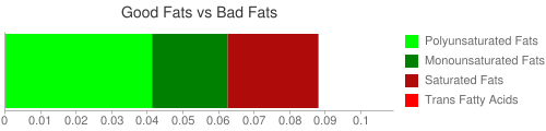 Good Fat and Bad Fat comparison for 28 grams of Amaranth leaves (raw)