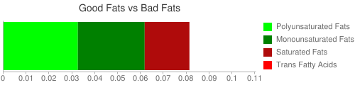 Good Fat and Bad Fat comparison for 19 grams of Kumquats, raw