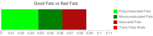 Good Fat and Bad Fat comparison for 2.5 grams of Babyfood, rice cereal with bananas