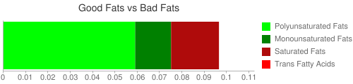 Good Fat and Bad Fat comparison for 134 grams of Macaroni, vegetable, cooked, enriched