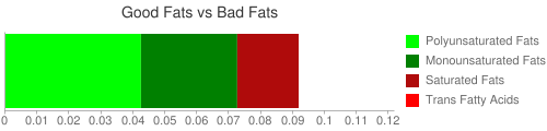 Good Fat and Bad Fat comparison for 2.5 grams of Babyfood, mixed dry cereal