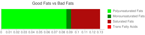 Good Fat and Bad Fat comparison for 153 grams of Green snap beans (canned)