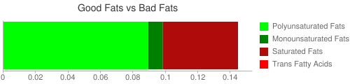 Good Fat and Bad Fat comparison for 113 grams of Babyfood, apple and sweet potato