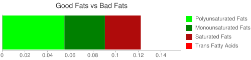Good Fat and Bad Fat comparison for 2.5 grams of Babyfood, oatmeal cereal with bananas