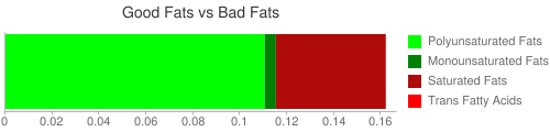 Good Fat and Bad Fat comparison for 120 grams of Arrowroot (raw)