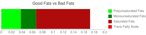 Good Fat and Bad Fat comparison for 39 grams of Papaya, canned, heavy syrup, drained