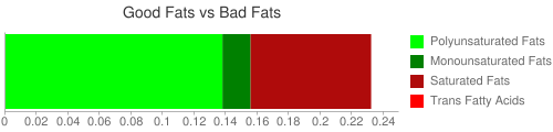 Good Fat and Bad Fat comparison for 255 grams of Applesauce with sugar and salt