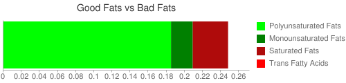 Good Fat and Bad Fat comparison for 100 grams of Sprouted pinto beans (boiled with salt)