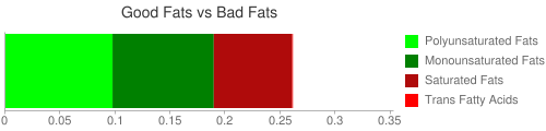 Good Fat and Bad Fat comparison for 33 grams of Cereals ready-to-eat, KELLOGG, KELLOGG'S RICE KRISPIES