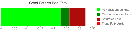 Good Fat and Bad Fat comparison for 67 grams of Kale, raw