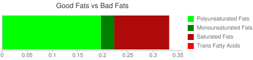 Good Fat and Bad Fat comparison for 206 grams of Frozen Apples with no sugar (heated)