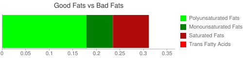Good Fat and Bad Fat comparison for 182 grams of Bulgur, cooked