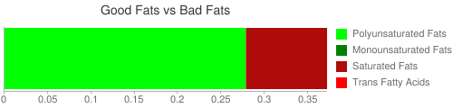 Good Fat and Bad Fat comparison for 240 grams of Babyfood, strained green beans