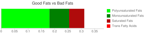Good Fat and Bad Fat comparison for 28.4 grams of Popcorn, sugar syrup/caramel, fat-free