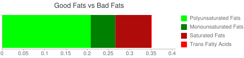 Good Fat and Bad Fat comparison for 33 grams of Cereals, Cream of Wheat, 2 1/2 minute cook time, dry