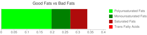 Good Fat and Bad Fat comparison for 255 grams of Tomatoes, red, ripe, canned, stewed