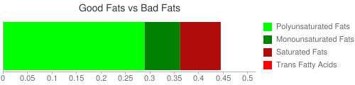 Good Fat and Bad Fat comparison for 251 grams of Cereals, CREAM OF WHEAT, regular (10 minute), cooked with water, with salt