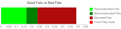 Good Fat and Bad Fat comparison for 225 grams of Bananas (raw)