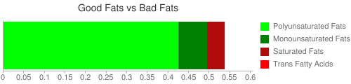 Good Fat and Bad Fat comparison for 148 grams of Kiwifruit, green, raw
