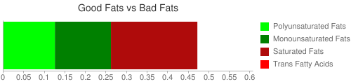 Good Fat and Bad Fat comparison for 28.4 grams of Game meat, antelope, raw