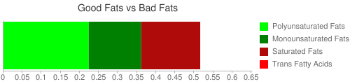 Good Fat and Bad Fat comparison for 172 grams of Crustaceans, crab, alaska king, raw