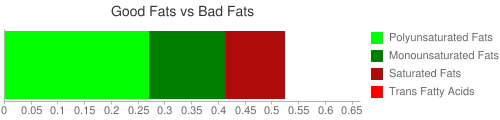 Good Fat and Bad Fat comparison for 85 grams of Crustaceans, crab, dungeness, raw