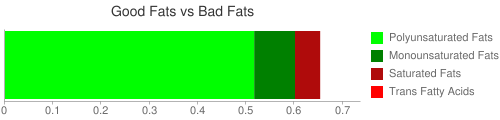 Good Fat and Bad Fat comparison for 180 grams of Kiwifruit, green, raw