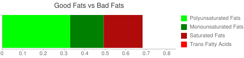 Good Fat and Bad Fat comparison for 85 grams of Crustaceans, crab, blue, raw