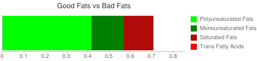 Good Fat and Bad Fat comparison for 21 grams of Millet, puffed