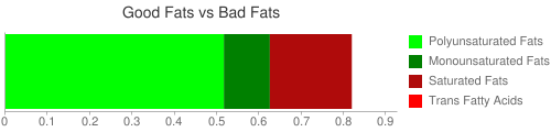 Good Fat and Bad Fat comparison for 125 grams of Wheat flour, white, all-purpose, unenriched