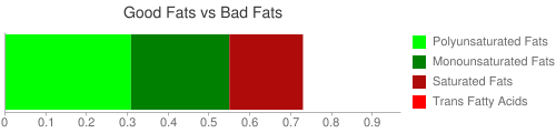 Good Fat and Bad Fat comparison for 254 grams of Vegetarian baked beans