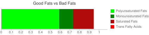 Good Fat and Bad Fat comparison for 59 grams of Cereals ready-to-eat, KELLOGG, KELLOGG'S FROSTED MINI-WHEATS, bite size