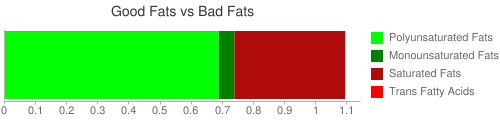 Good Fat and Bad Fat comparison for 242 grams of Asparagus (canned and drained)