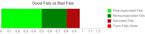Good Fat and Bad Fat comparison for 210 grams of Corn, sweet, yellow, canned, vacuum pack, no salt added
