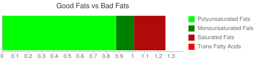 Good Fat and Bad Fat comparison for 128 grams of Crustaceans, shrimp, mixed species, canned