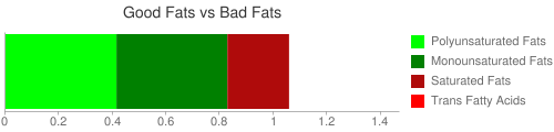 Good Fat and Bad Fat comparison for 230 grams of Babyfood, peas and brown rice