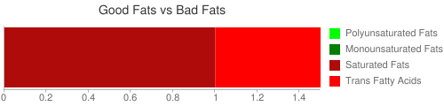 Good Fat and Bad Fat comparison for 85 grams of CAMPBELL Soup Company, SUPPER BAKES MEAL KITS, Cheesy Chicken with pasta (chicken not included)