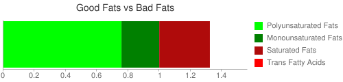 Good Fat and Bad Fat comparison for 140 grams of Bulgur, dry