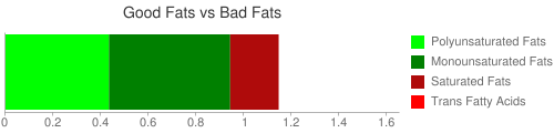 Good Fat and Bad Fat comparison for 15 grams of Creamy dressing, made with sour cream and/or buttermilk and oil, reduced calorie, cholesterol-free
