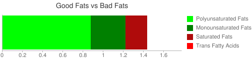 Good Fat and Bad Fat comparison for 126 grams of Corn flour, degermed, unenriched, yellow