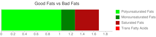 Good Fat and Bad Fat comparison for 130 grams of Triticale flour, whole-grain