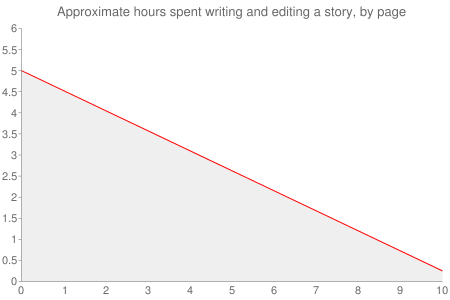 Hours spent writing and editing a story, by page