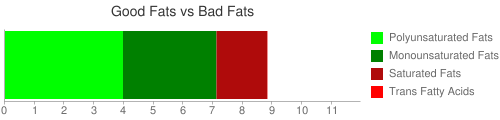Good Fat and Bad Fat comparison for 20 grams of Seeds, pumpkin and squash seed kernels, roasted, without salt