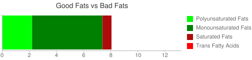 Good Fat and Bad Fat comparison for 16 grams of Nuts, almond butter, plain, without salt added