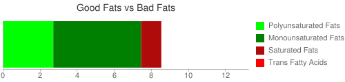 Good Fat and Bad Fat comparison for 20 grams of Nuts, pistachio nuts, dry roasted, without salt added