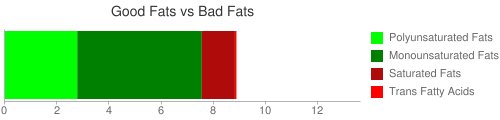 Good Fat and Bad Fat comparison for 56 grams of McDONALD'S, Hash Browns