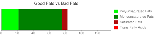 Good Fat and Bad Fat comparison for 157 grams of Nuts, almonds, oil roasted, without salt added