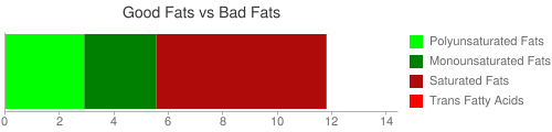 Good Fat and Bad Fat comparison for 100 grams of Formulated bar, MARS SNACKFOOD US, SNICKERS MARATHON Protein Performance Bar, Caramel Nut Rush